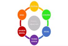 مروری بر تحلیل pestel همراه با مثال کاربردی